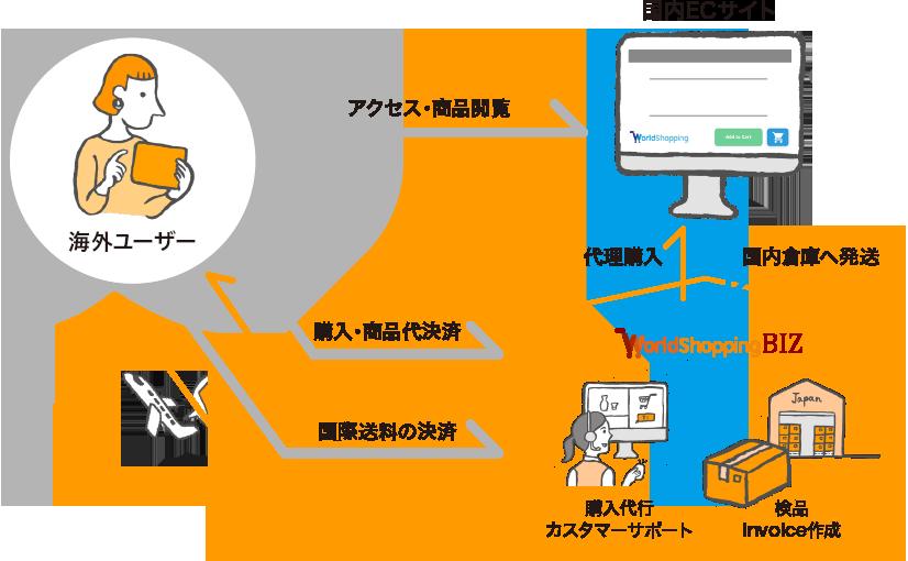 海外からの注文はWorldShoppingBIZが受け付け、代理購入して海外発送まで一括対応します。
