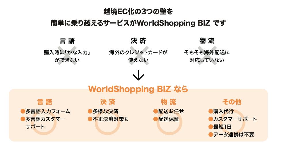 WorldShopping BIZサービス画像越境ECウェブインバウンド